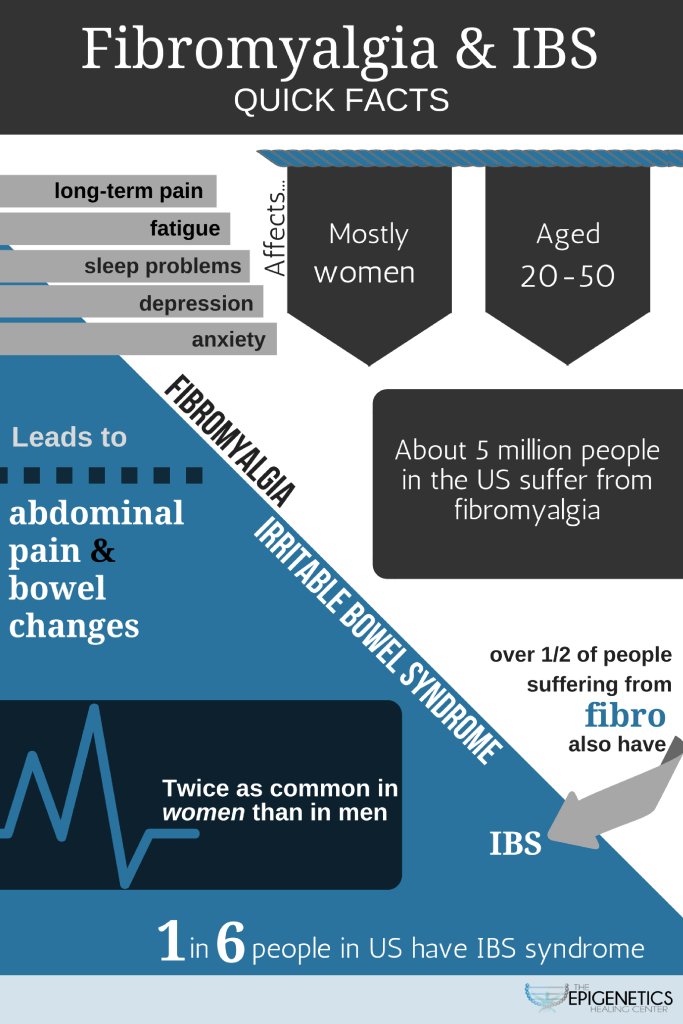 Infographic describing the comparisons between IBS and Fibromyalgia