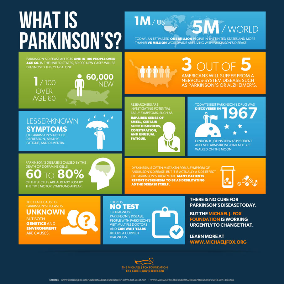 Infographic covering the Michael J Fox Foundation research on what Parkinson's disease is