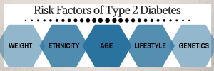 Infographic listing the risk factors of type 2 diabetes